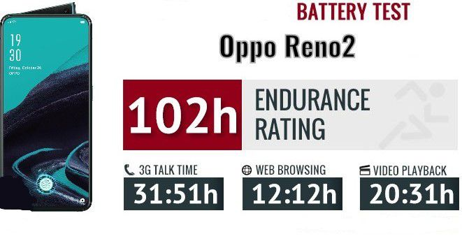 Oppo Reno2 Battery Specs Review